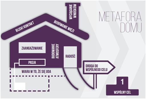 Metafora domu