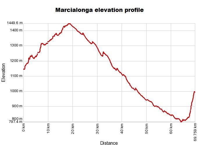 Marcialonga_elevation_profile